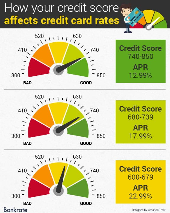 how-your-credit-score-affects-credit-card-rates- seasoned-tradelines-for-sale-izm-credit-services